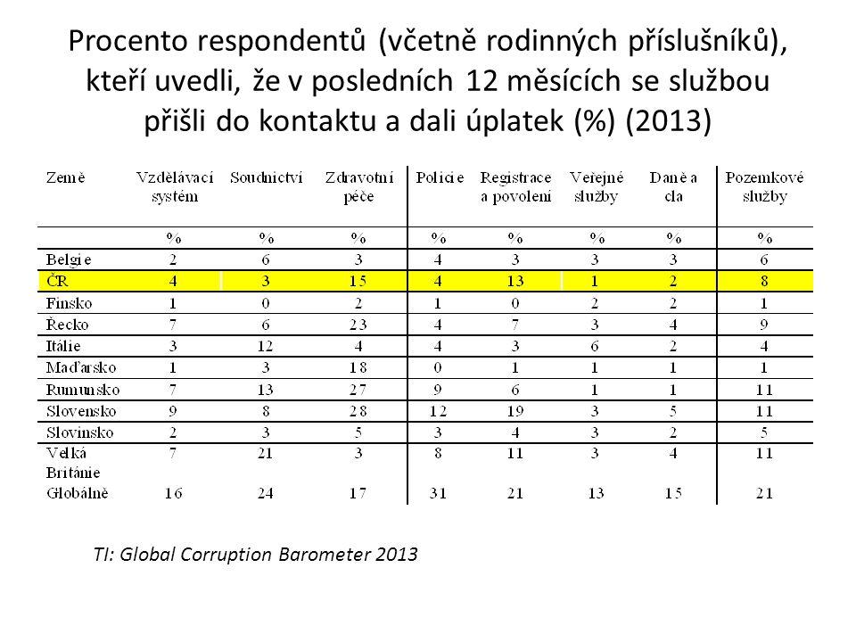 Procento respondentů (včetně rodinných příslušníků), kteří uvedli, že v posledních 12 měsících se službou přišli do kontaktu a dali úplatek (%) (2013) TI: Global Corruption Barometer 2013