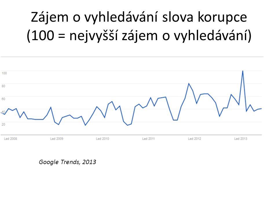 Zájem o vyhledávání slova korupce (100 = nejvyšší zájem o vyhledávání) Google Trends, 2013