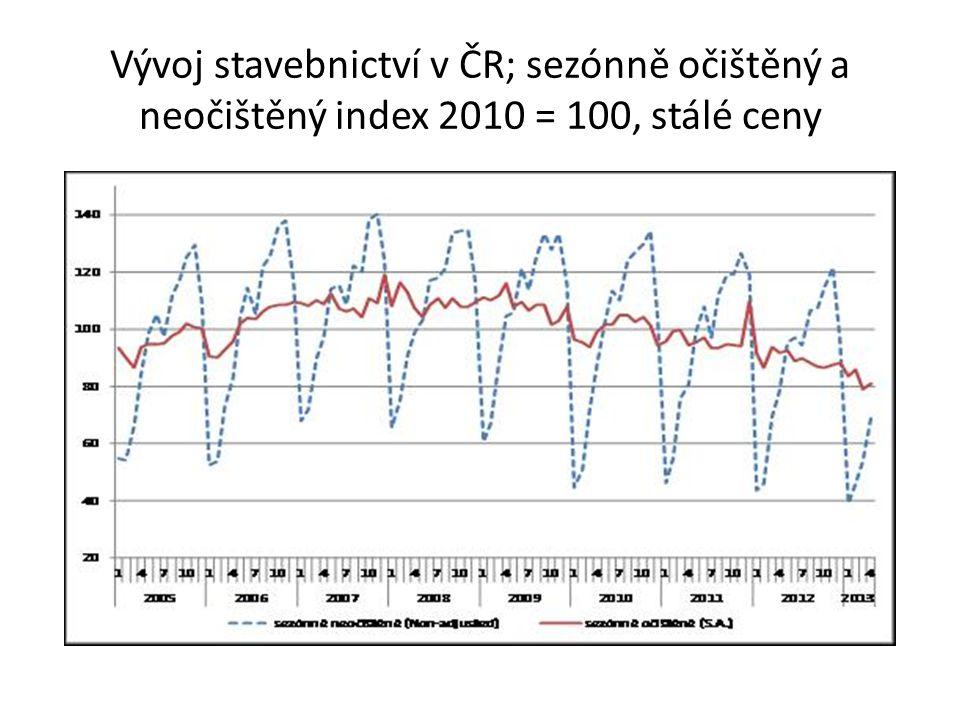 Vývoj stavebnictví v ČR; sezónně očištěný a neočištěný index 2010 = 100, stálé ceny