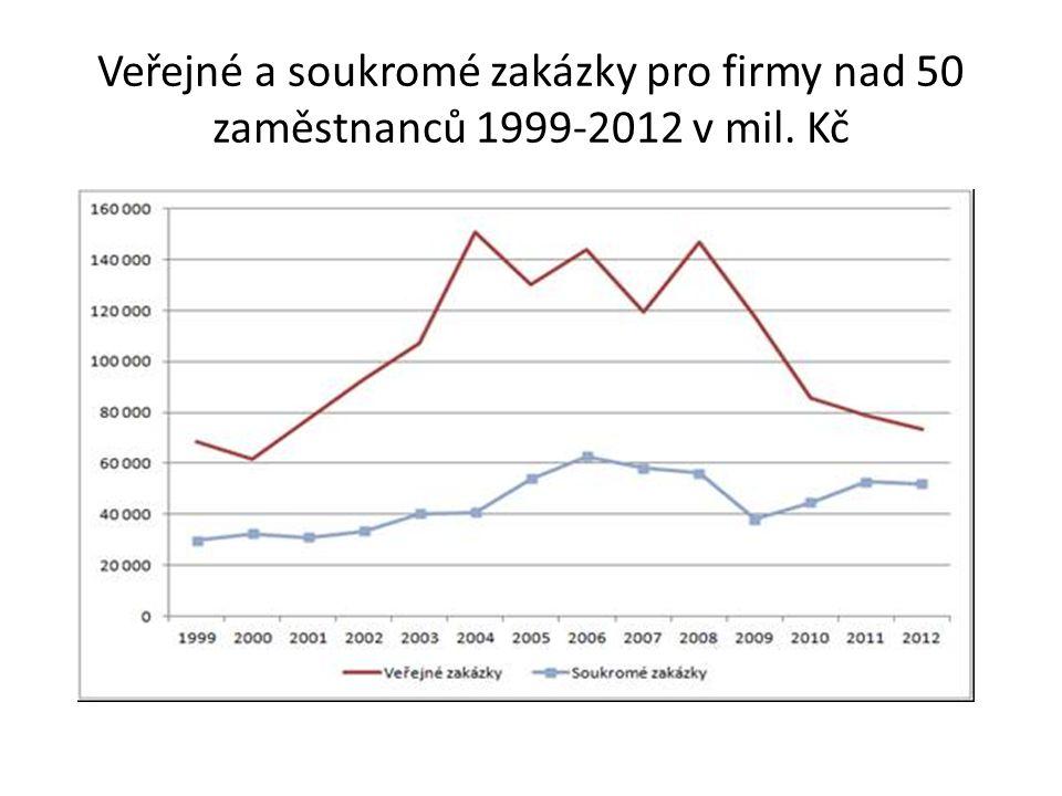Veřejné a soukromé zakázky pro firmy nad 50 zaměstnanců 1999-2012 v mil. Kč