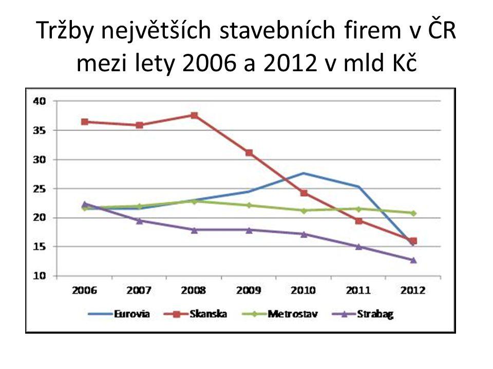 Tržby největších stavebních firem v ČR mezi lety 2006 a 2012 v mld Kč