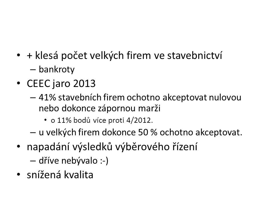 + klesá počet velkých firem ve stavebnictví – bankroty CEEC jaro 2013 – 41% stavebních firem ochotno akceptovat nulovou nebo dokonce zápornou marži o 11% bodů více proti 4/2012.