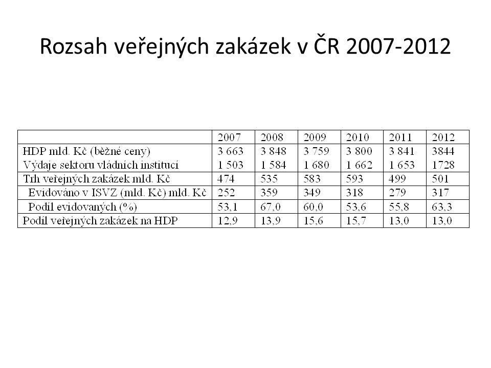 Rozsah veřejných zakázek v ČR 2007-2012