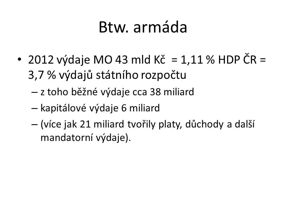 Btw. armáda 2012 výdaje MO 43 mld Kč = 1,11 % HDP ČR = 3,7 % výdajů státního rozpočtu – z toho běžné výdaje cca 38 miliard – kapitálové výdaje 6 milia
