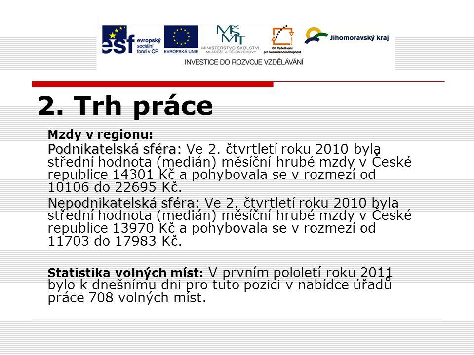 2. Trh práce Mzdy v regionu: Podnikatelská sféra: Podnikatelská sféra: Ve 2. čtvrtletí roku 2010 byla střední hodnota (medián) měsíční hrubé mzdy v Če