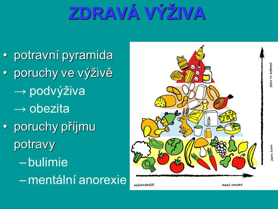 ZDRAVÁ VÝŽIVA potravní pyramidapotravní pyramida poruchyve výživěporuchy ve výživě → podvýživa → obezita poruchy příjmuporuchy příjmupotravy –bulimie –mentální anorexie