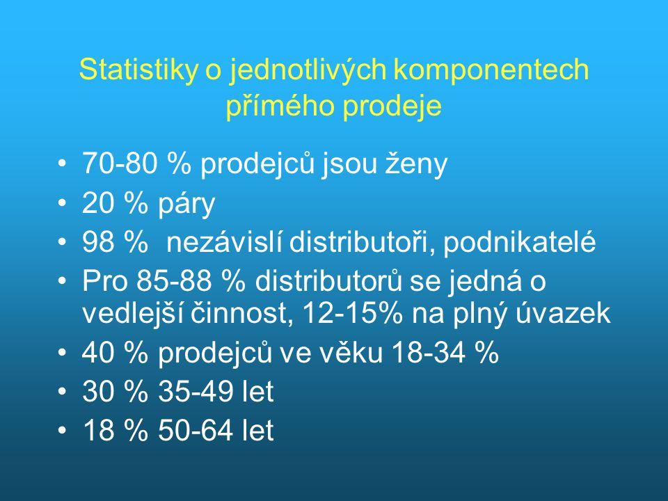 Statistiky o jednotlivých komponentech přímého prodeje 70-80 % prodejců jsou ženy 20 % páry 98 % nezávislí distributoři, podnikatelé Pro 85-88 % distr