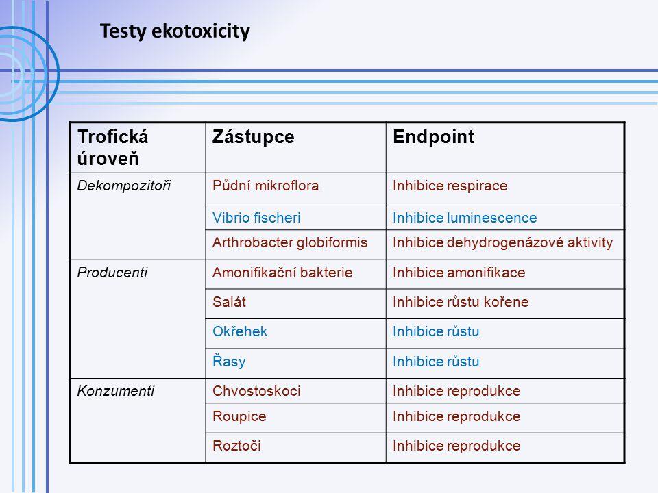 Trofická úroveň ZástupceEndpoint DekompozitořiPůdní mikrofloraInhibice respirace Vibrio fischeriInhibice luminescence Arthrobacter globiformisInhibice dehydrogenázové aktivity ProducentiAmonifikační bakterieInhibice amonifikace SalátInhibice růstu kořene OkřehekInhibice růstu ŘasyInhibice růstu KonzumentiChvostoskociInhibice reprodukce RoupiceInhibice reprodukce RoztočiInhibice reprodukce Testy ekotoxicity