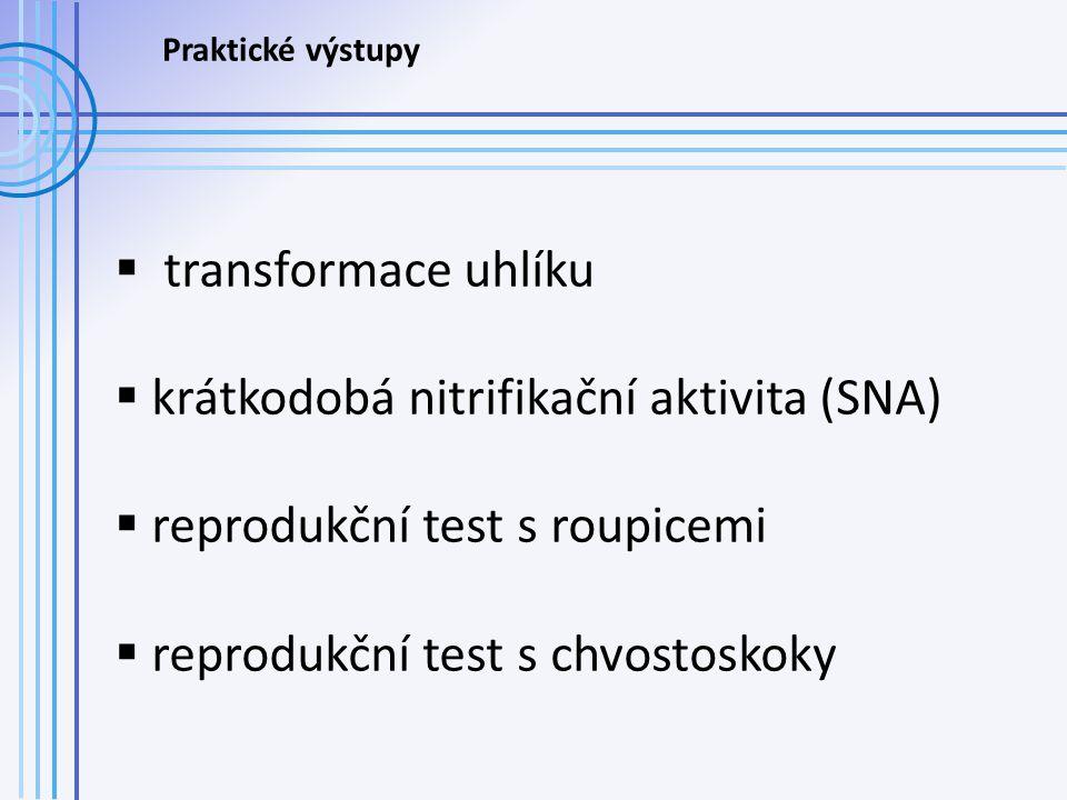  transformace uhlíku  krátkodobá nitrifikační aktivita (SNA)  reprodukční test s roupicemi  reprodukční test s chvostoskoky Praktické výstupy