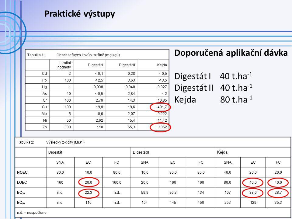 Tabulka 1:Obsah težkých kovů v sušině (mg.kg -1 ) Limitní hodnoty Digestát IDigestát IIKejda Cd2< 0,10,28< 0,5 Pb100< 2,53,63< 3,5 Hg10,0380,0400,027 As1010< 0,52,84< 2 Cr1002,7914,310,85 Cu10019,819,6491,7 Mo50,62,079,222 Ni502,6215,411,42 Zn30011065,31062 Tabulka 2:Výsledky toxicity (t.ha -1 ) Digestát IDigestát II Kejda SNAECFCSNAECFCSNAECFC NOEC80,010,080,010,080,0 40,020,0 LOEC16020,0160,020,0160 80,040,0 EC 20 n.d.22,3n.d.59,996,313410738,628,7 EC 50 n.d.116n.d.15414515025312935,3 n.d.