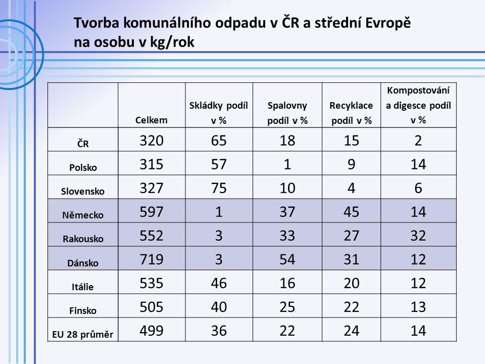 Celkem Skládky podíl v % Spalovny podíl v % Recyklace podíl v % Kompostování a digesce podíl v % ČR 3206518152 Polsko 315571914 Slovensko 327751046 Německo 5971374514 Rakousko 5523332732 Dánsko 7193543112 Itálie 53546162012 Finsko 50540252213 EU 28 průměr 49936222414 Tvorba komunálního odpadu v ČR a střední Evropě na osobu v kg/rok