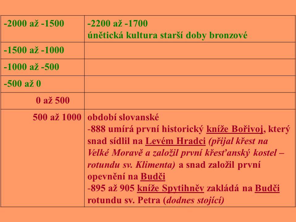 únětická kultura: -2200 až -1700