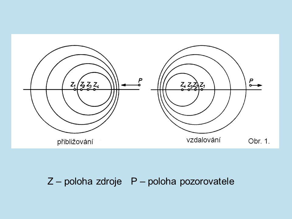 přibližování vzdalování Z – poloha zdroje P – poloha pozorovatele Obr. 1.