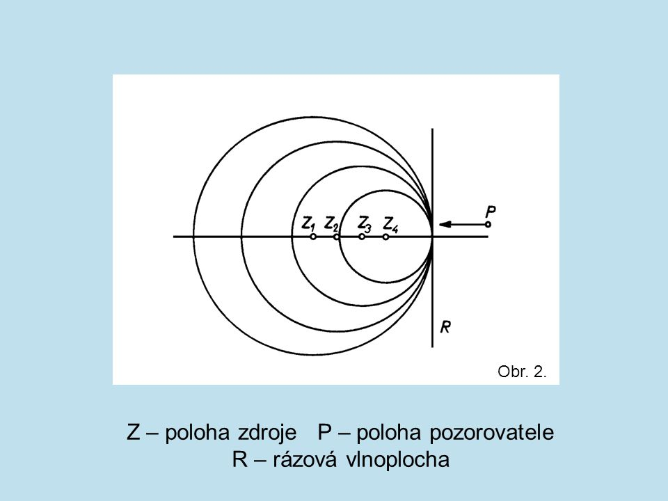 Z – poloha zdroje P – poloha pozorovatele R – rázová vlnoplocha Obr. 2.