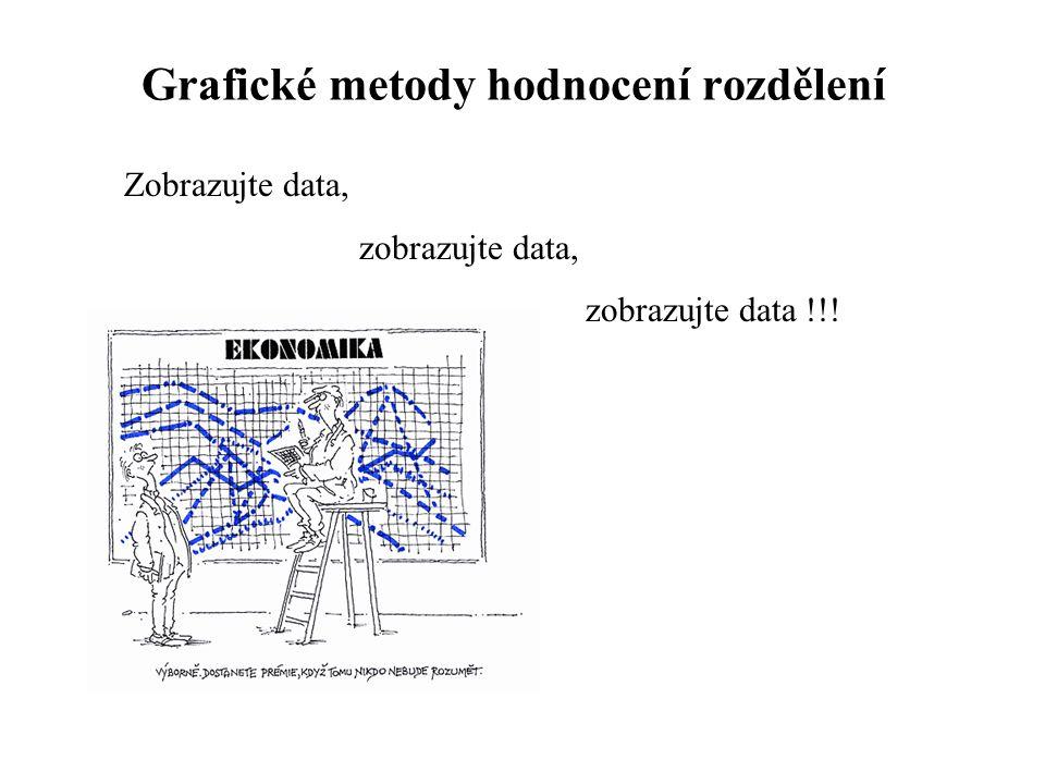 Grafické metody hodnocení rozdělení Zobrazujte data, zobrazujte data, zobrazujte data !!!