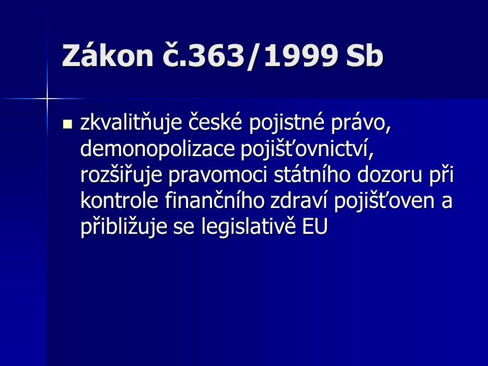 Zákon č.363/1999 Sb zkvalitňuje české pojistné právo, demonopolizace pojišťovnictví, rozšiřuje pravomoci státního dozoru při kontrole finančního zdraví pojišťoven a přibližuje se legislativě EU zkvalitňuje české pojistné právo, demonopolizace pojišťovnictví, rozšiřuje pravomoci státního dozoru při kontrole finančního zdraví pojišťoven a přibližuje se legislativě EU