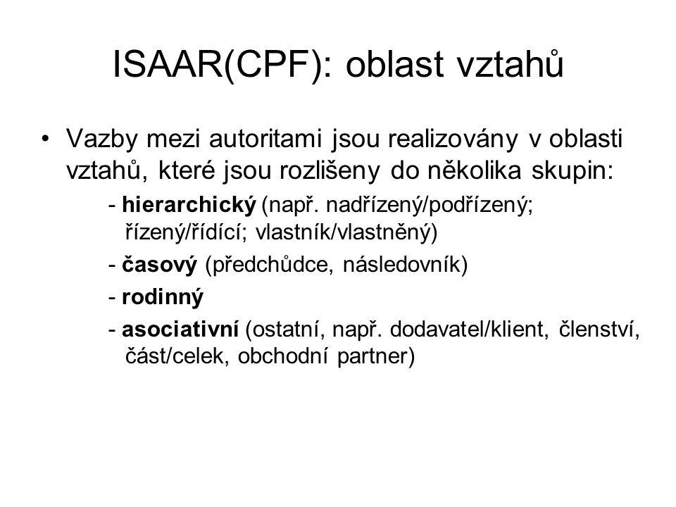 ISAAR(CPF): oblast vztahů Vazby mezi autoritami jsou realizovány v oblasti vztahů, které jsou rozlišeny do několika skupin: - hierarchický (např.