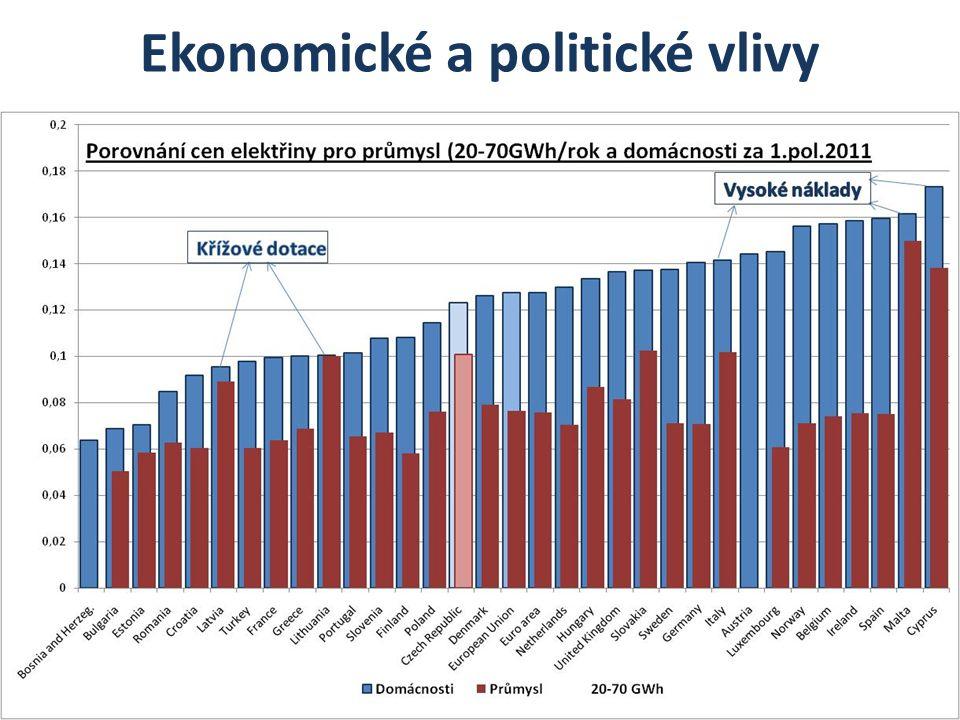 Ekonomické a politické vlivy