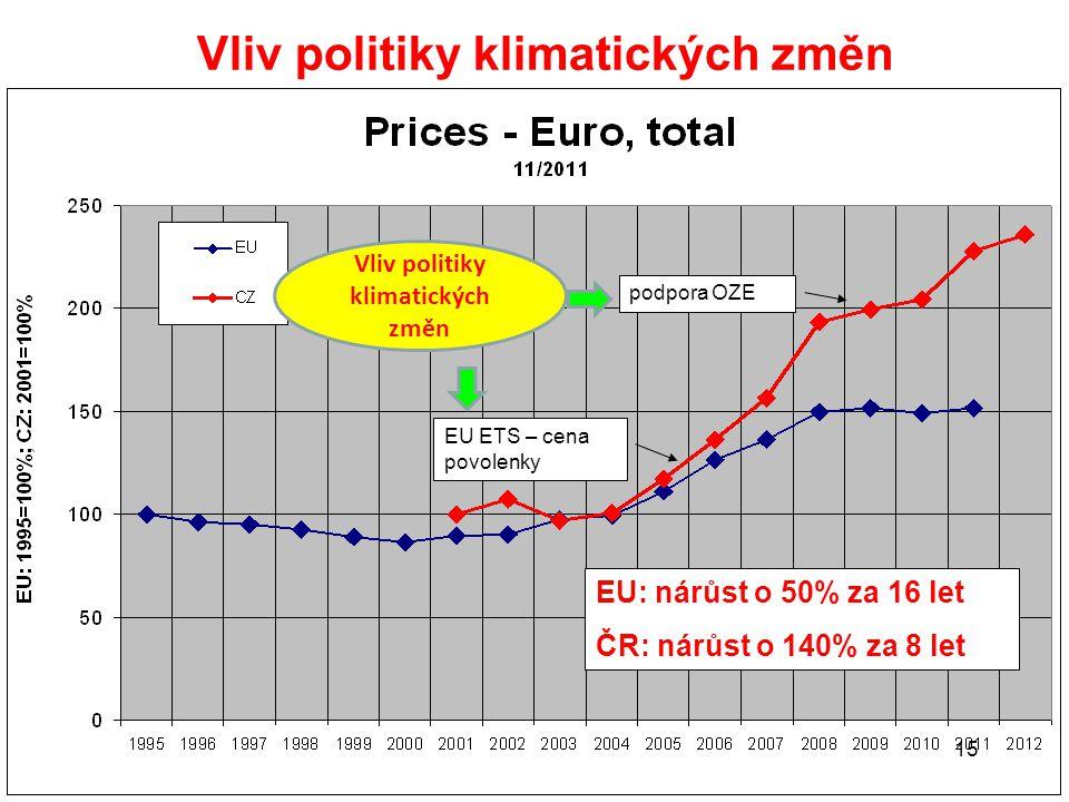 15 Vliv politiky klimatických změn podpora OZE EU ETS – cena povolenky Vliv politiky klimatických změn EU: nárůst o 50% za 16 let ČR: nárůst o 140% za 8 let