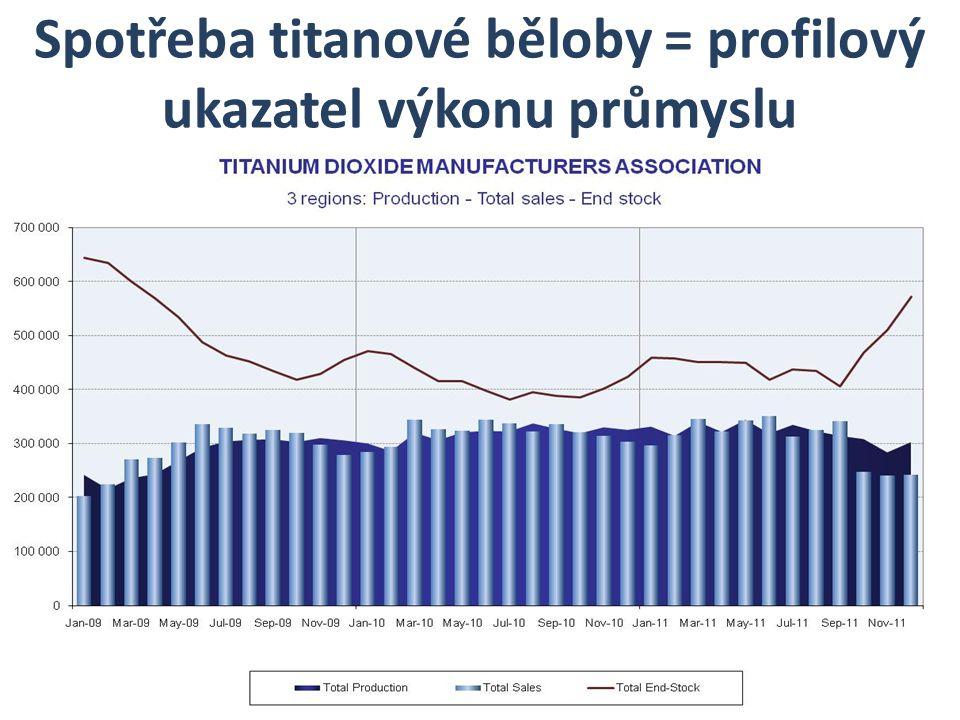 Spotřeba titanové běloby = profilový ukazatel výkonu průmyslu