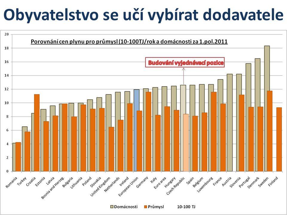 Komentář ke způsobu podpory OZE Vývoj výstavby FVE v letech 2008-2010 byl nedostatečně řízený,živelný proces v neprospěch spotřebitelů Došlo k selhání legislativních procesů,možné problémy s nepovolenou veřejnou podporou Spotřebitelé byli donuceni přispět na podnikání soukromým firmám,aniž by z toho měli přínos Průmysl v ČR na rozdíl od jiných států EU nese velkou část nákladů na OZE na úkor jeho konkurenceschopnosti