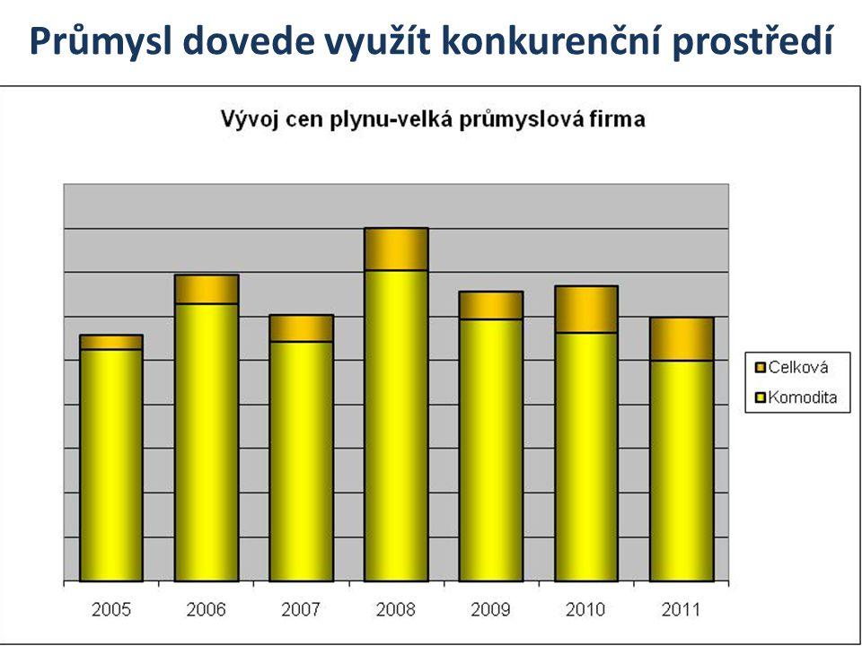 Komentář k trhu s plynem Trh otevřen fakticky od 2007, zákazníci využívají rostoucí nabídku produktů V dodávkách plynu již existuje vazba mezi cenou a vývojem poptávky – trh se kultivuje.