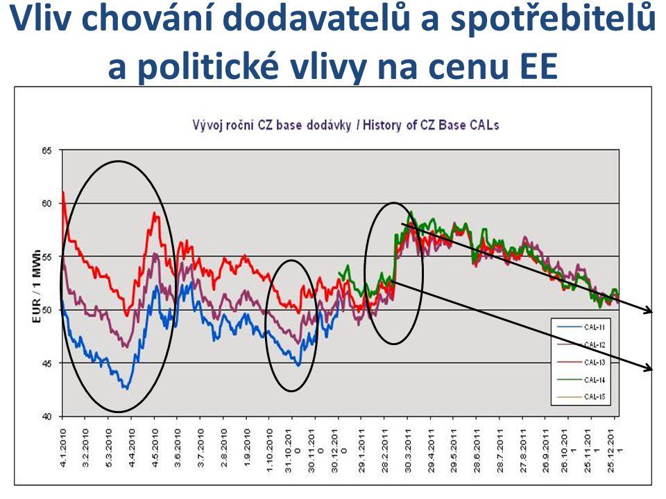 Vliv chování dodavatelů a spotřebitelů a politické vlivy na cenu EE