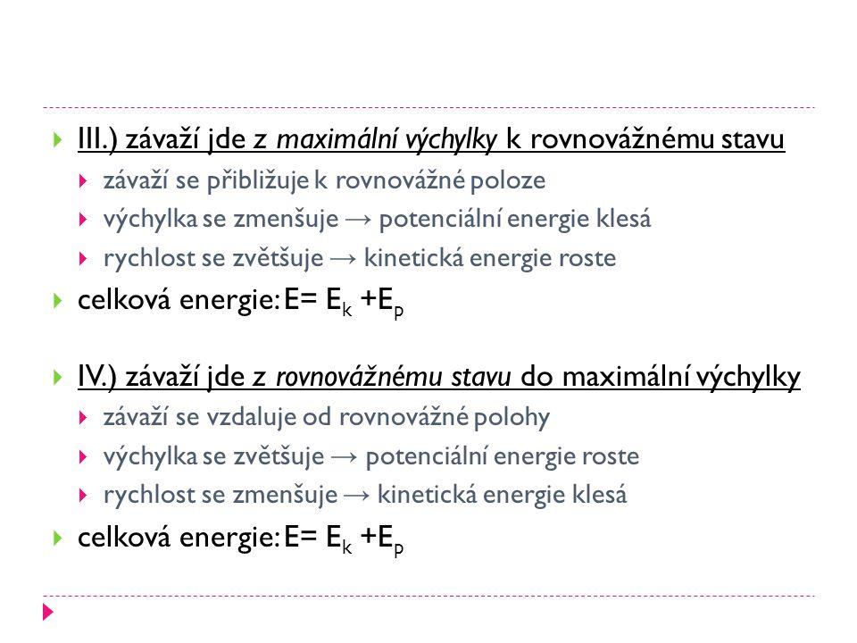  III.) závaží jde z maximální výchylky k rovnovážnému stavu  závaží se přibližuje k rovnovážné poloze  výchylka se zmenšuje → potenciální energie klesá  rychlost se zvětšuje → kinetická energie roste  celková energie: E= E k +E p  IV.) závaží jde z rovnovážnému stavu do maximální výchylky  závaží se vzdaluje od rovnovážné polohy  výchylka se zvětšuje → potenciální energie roste  rychlost se zmenšuje → kinetická energie klesá  celková energie: E= E k +E p