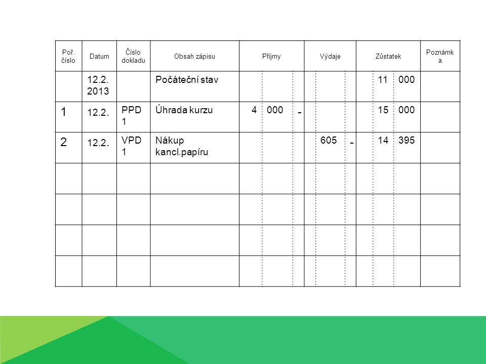Poř. číslo Datum Číslo dokladu Obsah zápisuPříjmyVýdajeZůstatek Poznámk a 12.2.