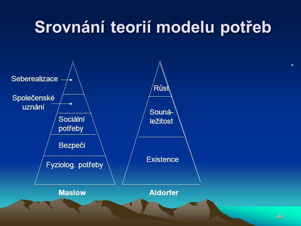 49 Srovnání teorií modelu potřeb Srovnání teorií modelu potřeb.