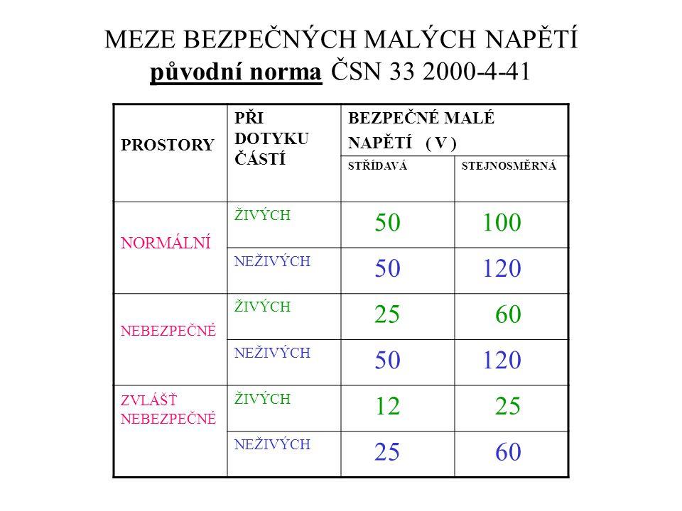 MEZE BEZPEČNÝCH MALÝCH NAPĚTÍ původní norma ČSN 33 2000-4-41 PROSTORY PŘI DOTYKU ČÁSTÍ BEZPEČNÉ MALÉ NAPĚTÍ ( V ) STŘÍDAVÁSTEJNOSMĚRNÁ NORMÁLNÍ ŽIVÝCH