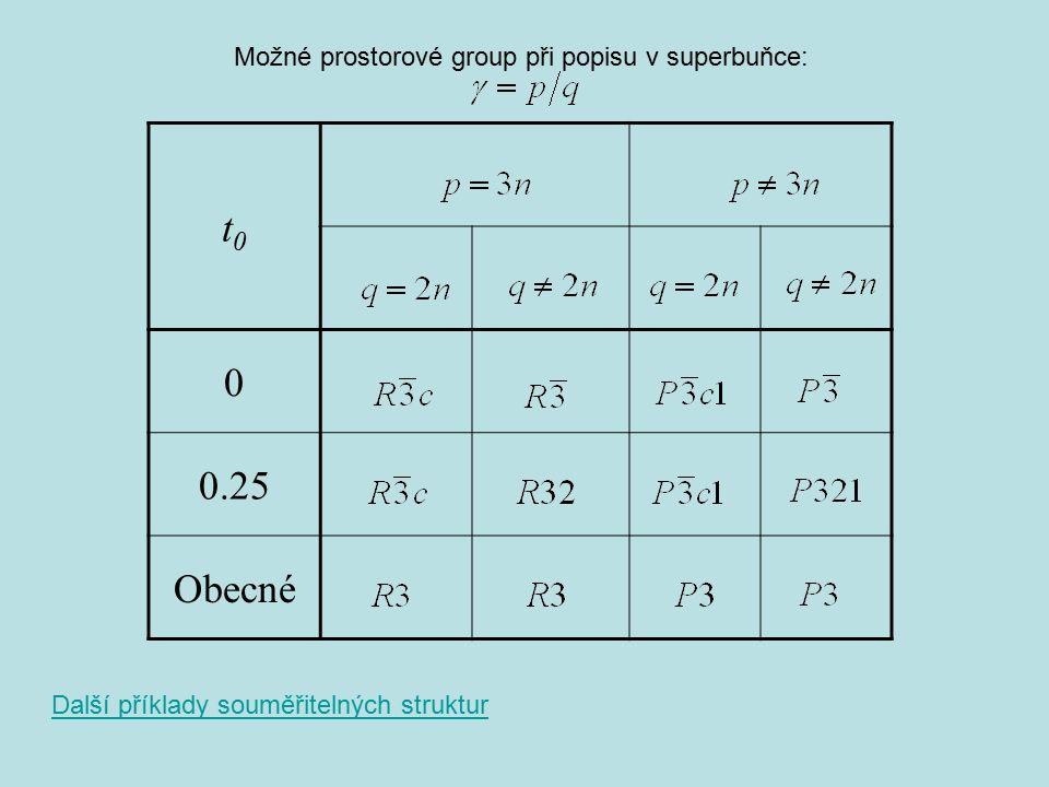 t0t0 0 0.25 Obecné Možné prostorové group při popisu v superbuňce: Další příklady souměřitelných struktur