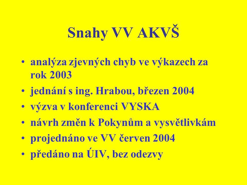 Snahy VV AKVŠ analýza zjevných chyb ve výkazech za rok 2003 jednání s ing.