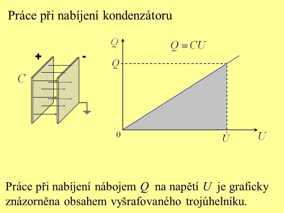 Práce při nabíjení kondenzátoru Práce při nabíjení nábojem Q na napětí U je graficky znázorněna obsahem vyšrafovaného trojúhelníku.