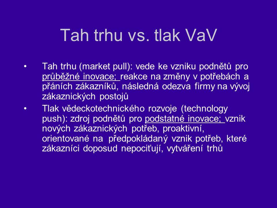 Tah trhu vs. tlak VaV Tah trhu (market pull): vede ke vzniku podnětů pro průběžné inovace; reakce na změny v potřebách a přáních zákazníků, následná o
