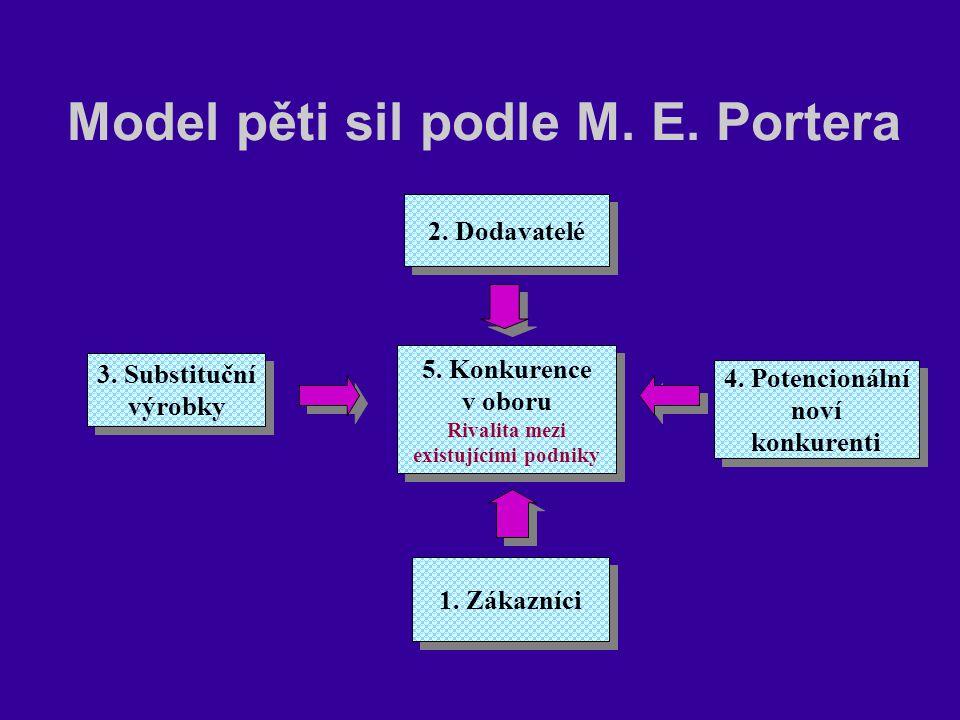 Model pěti sil podle M. E. Portera 5. Konkurence v oboru Rivalita mezi existujícími podniky 5. Konkurence v oboru Rivalita mezi existujícími podniky 3
