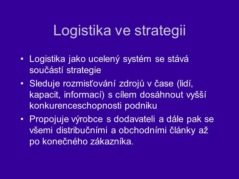 Logistika ve strategii Logistika jako ucelený systém se stává součástí strategie Sleduje rozmisťování zdrojů v čase (lidí, kapacit, informací) s cílem