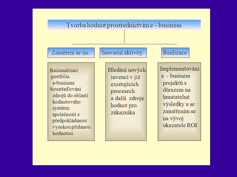Zaměření se na: Inovační aktivity: Realizace : Racionalizaci portfólia e-business Soustřeďování zdrojů do oblastí hodnotového systému společnosti s př