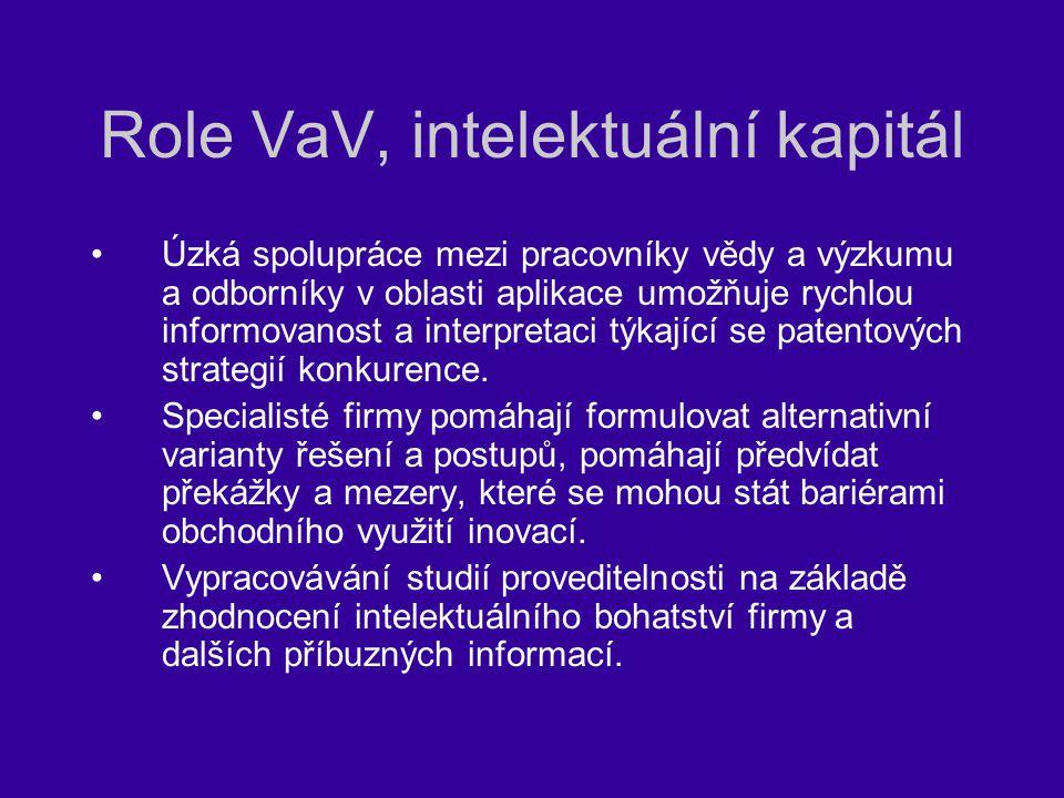 Role VaV, intelektuální kapitál Úzká spolupráce mezi pracovníky vědy a výzkumu a odborníky v oblasti aplikace umožňuje rychlou informovanost a interpr