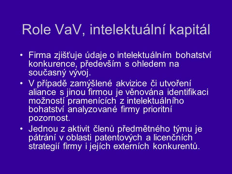 Role VaV, intelektuální kapitál Firma zjišťuje údaje o intelektuálním bohatství konkurence, především s ohledem na současný vývoj. V případě zamýšlené
