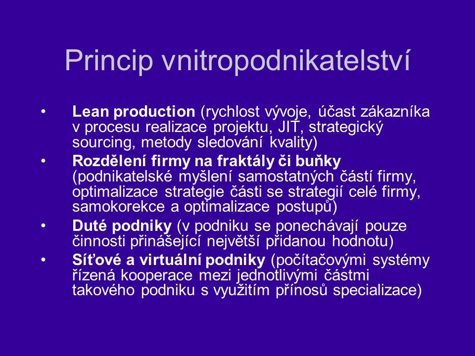 Princip vnitropodnikatelství Lean production (rychlost vývoje, účast zákazníka v procesu realizace projektu, JIT, strategický sourcing, metody sledová