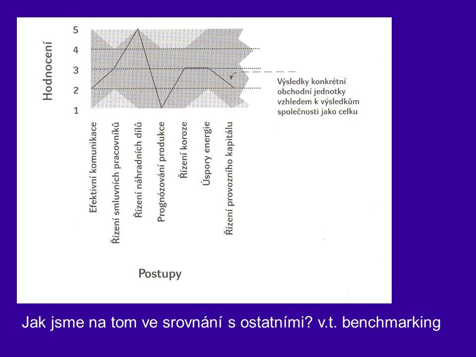 Jak jsme na tom ve srovnání s ostatními? v.t. benchmarking