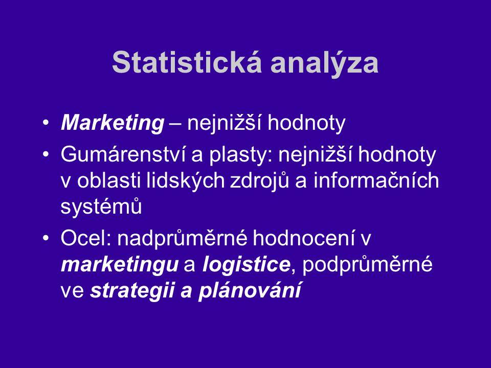 Statistická analýza Marketing – nejnižší hodnoty Gumárenství a plasty: nejnižší hodnoty v oblasti lidských zdrojů a informačních systémů Ocel: nadprům