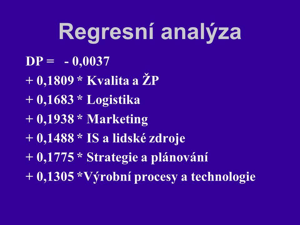 Regresní analýza DP = - 0,0037 + 0,1809 * Kvalita a ŽP + 0,1683 * Logistika + 0,1938 * Marketing + 0,1488 * IS a lidské zdroje + 0,1775 * Strategie a