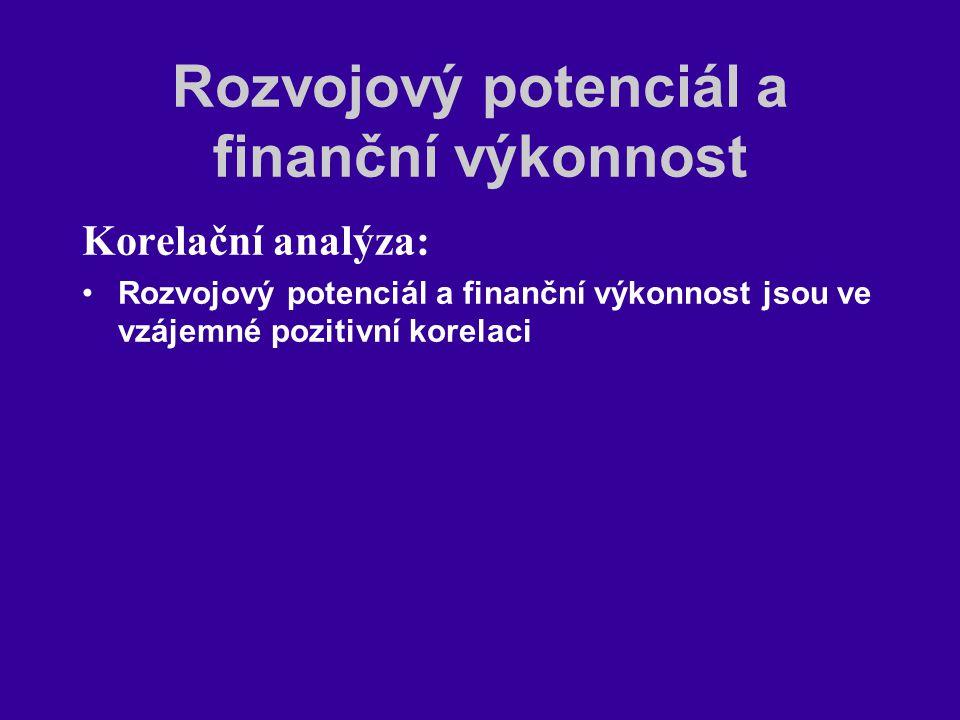 Rozvojový potenciál a finanční výkonnost Korelační analýza: Rozvojový potenciál a finanční výkonnost jsou ve vzájemné pozitivní korelaci