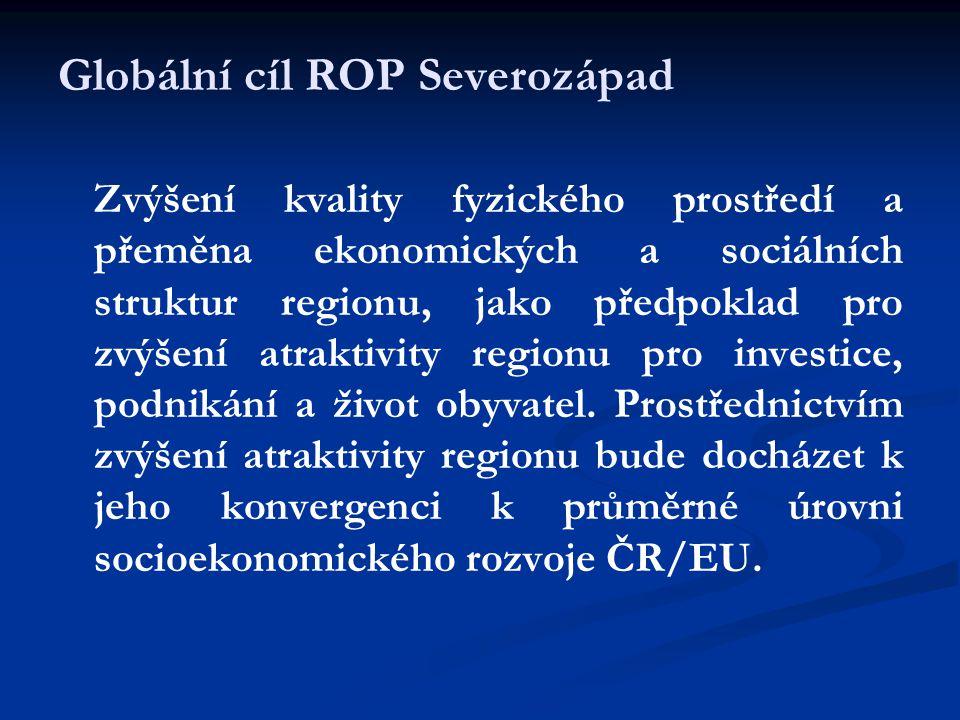 P1: Regenerace a rozvoj měst P2: Integrovaná podpora místního rozvoje P3: Dostupnost a obslužnost regionu P5: Technická pomoc P4: Udržitelný rozvoj cestovního ruchu Schéma intervenční logiky ROP ROP NUTS 2 Severozápad – Priority
