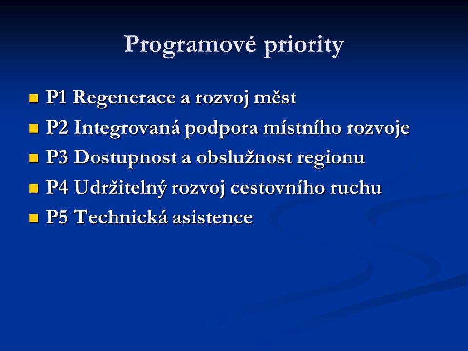 Indikativní přehled alokací na priority (mimo P 5 Technická asistence Indikativní přehled alokací na priority (mimo P 5 Technická asistence ) PrioritaAlokace (v % ) P1 – Regenerace a rozvoj měst 34,76 34,76 P2 – Integrovaná podpora místního rozvoje 7,20 7,20 P3 – Dostupnost a dopravní obslužnost 36,15 36,15 P4 – Udržitelný rozvoj cestovního ruchu 19,20 19,20 P5 – Technická asistence 2,70 2,70 Total100,00