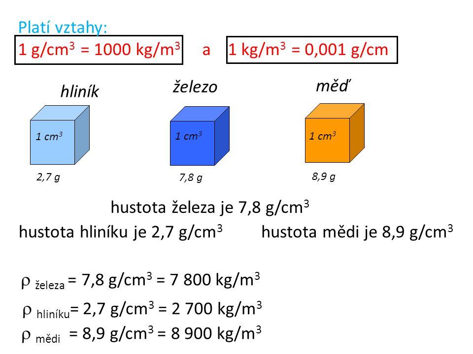 železo měď 1 cm 3 2,7 g 7,8 g 8,9 g hliník hustota hliníku je 2,7 g/cm 3 hustota mědi je 8,9 g/cm 3 hustota železa je 7,8 g/cm 3  železa = 7,8 g/cm 3 = 7 800 kg/m 3  hliníku = 2,7 g/cm 3 = 2 700 kg/m 3  mědi = 8,9 g/cm 3 = 8 900 kg/m 3 Platí vztahy: 1 g/cm 3 = 1000 kg/m 3 a 1 kg/m 3 = 0,001 g/cm