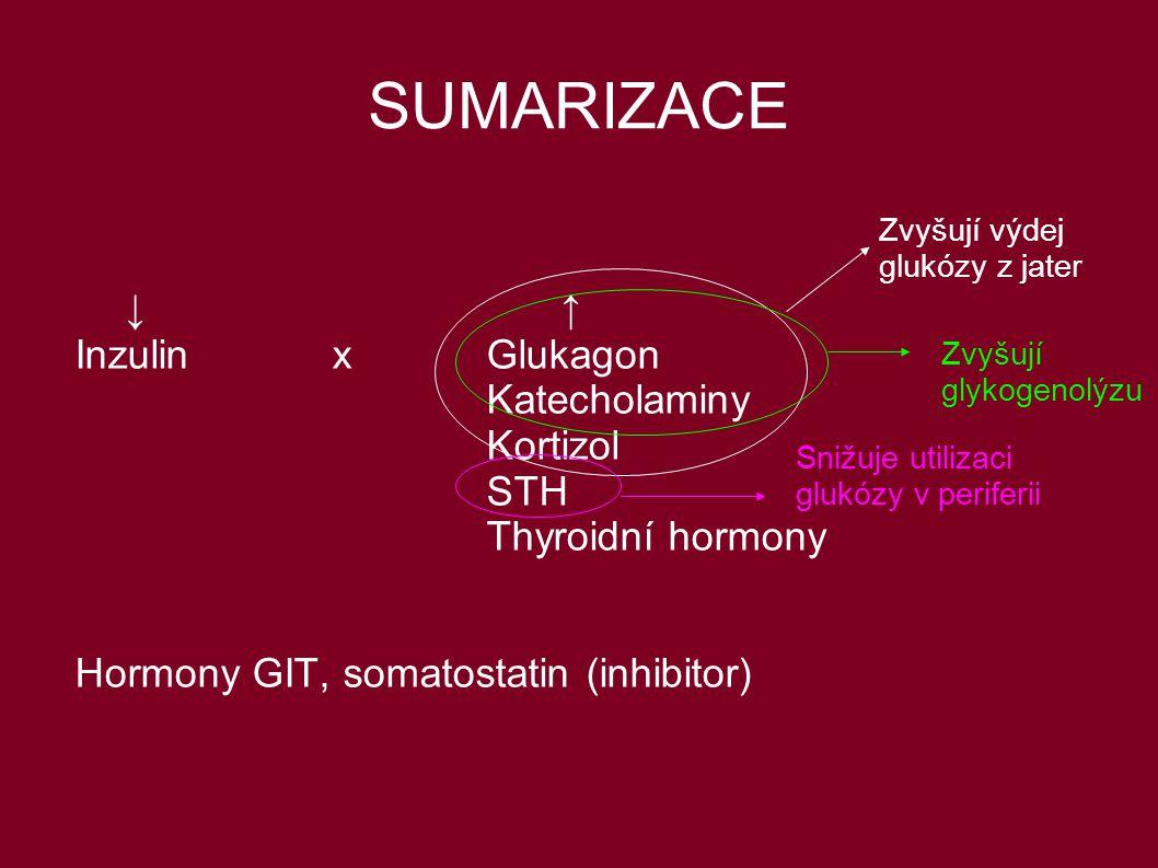 SUMARIZACE ↓ ↑ InzulinxGlukagon Katecholaminy Kortizol STH Thyroidní hormony Hormony GIT, somatostatin (inhibitor) Zvyšují výdej glukózy z jater Zvyšu