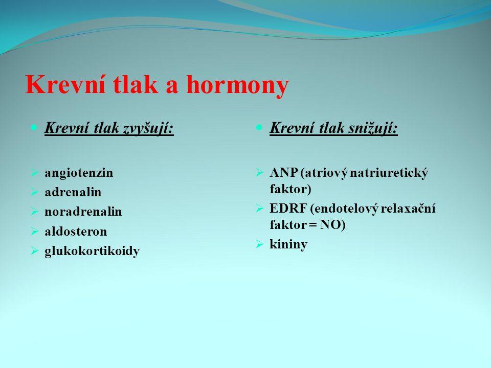 Krevní tlak a hormony Krevní tlak zvyšují:  angiotenzin  adrenalin  noradrenalin  aldosteron  glukokortikoidy Krevní tlak snižují:  ANP (atriový natriuretický faktor)  EDRF (endotelový relaxační faktor = NO)  kininy